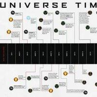 Eje cronológico de 'Los Vengadores'