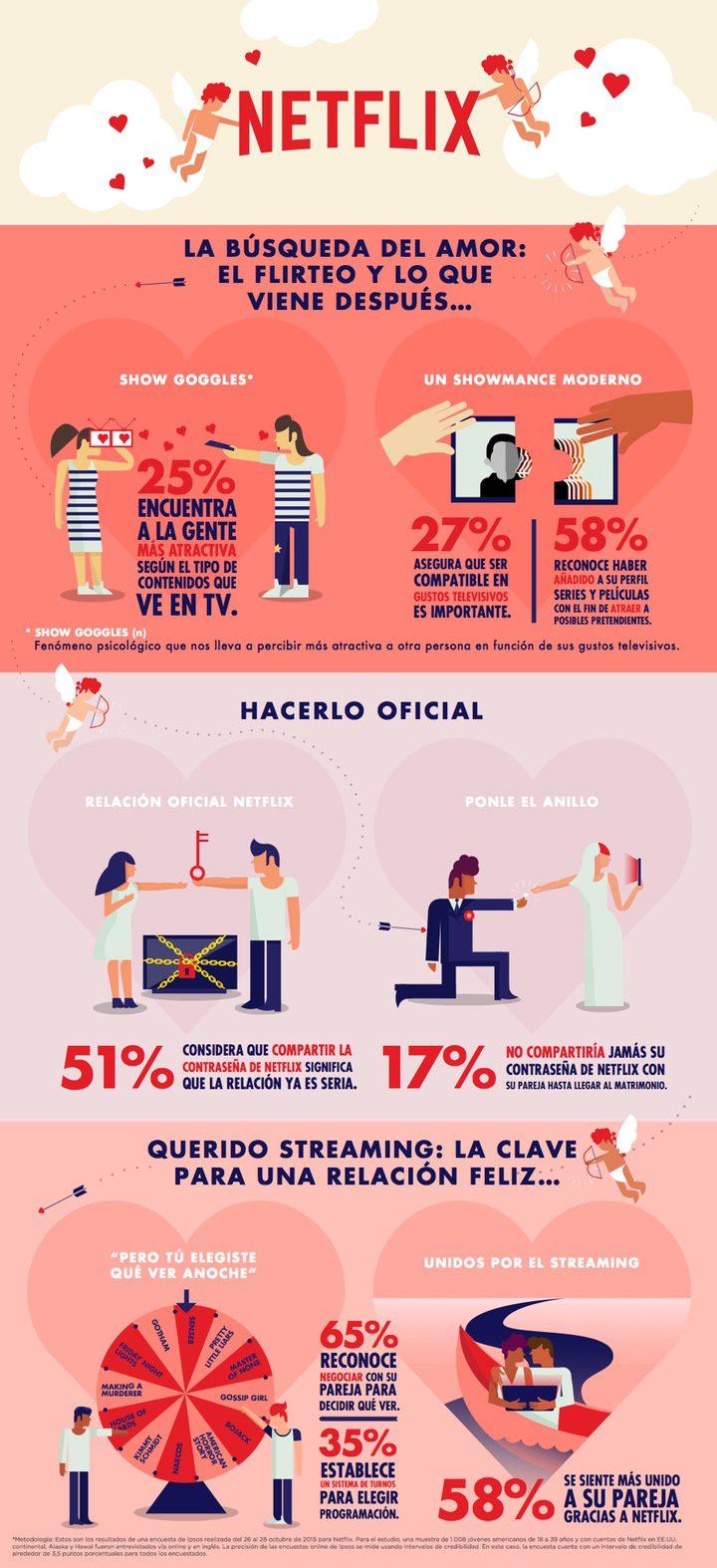 Infografía Netflix San Valentín