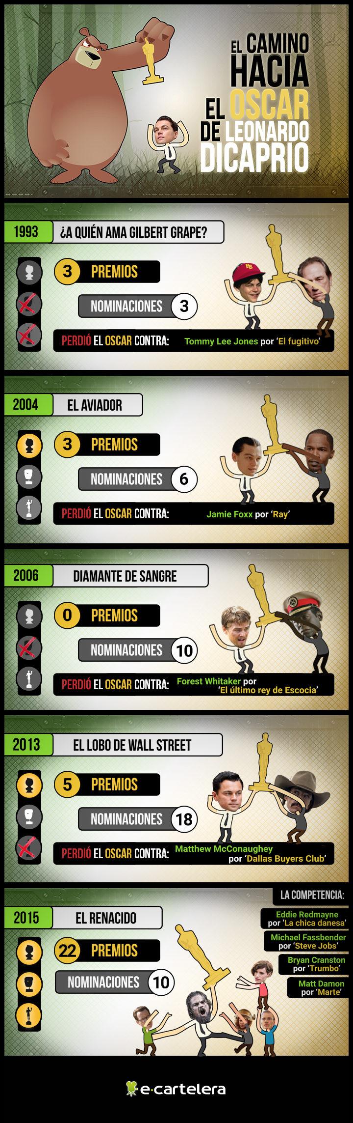 Infografía Leonardo DiCaprio