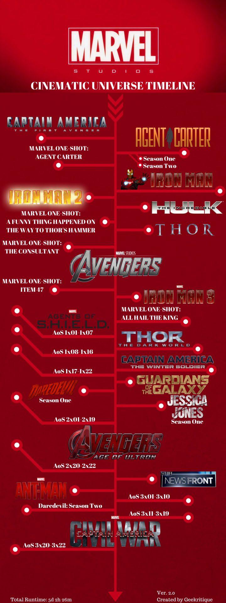 Organigrama de Universo de Marvel