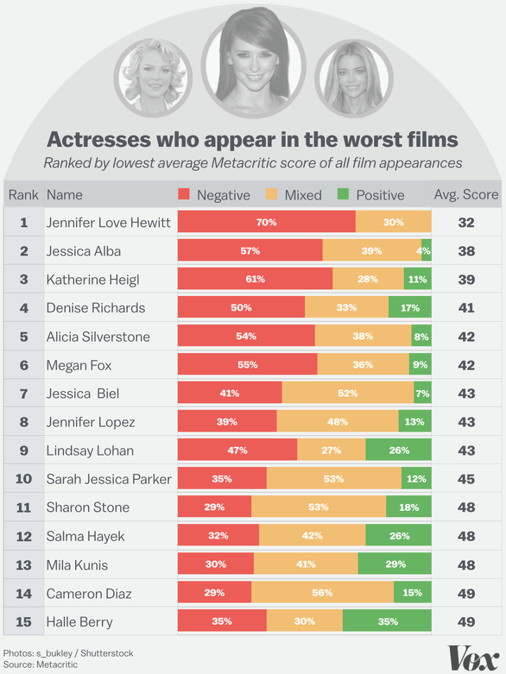 Rob Schneider y Jennnifer Love Hewitt lideran la lista de actores con más películas malas