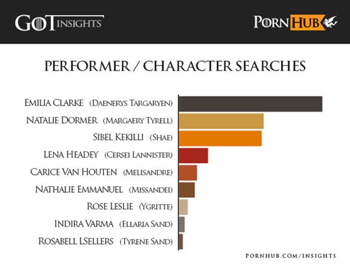 Estadísticas de los personajes de 'Juego de Tronos' más buscados en Pornhub