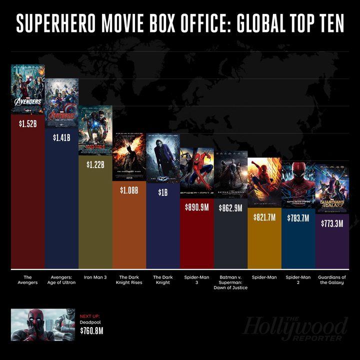 el ranking mundial de películas de superhéroes deja a 'Batman v Superman: El amanecer de la justicia' en séptimo lugar