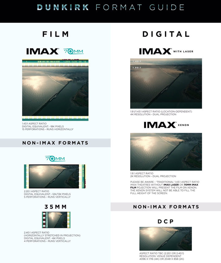 Formatos de 'Dunkerque' de Christopher Nolan'