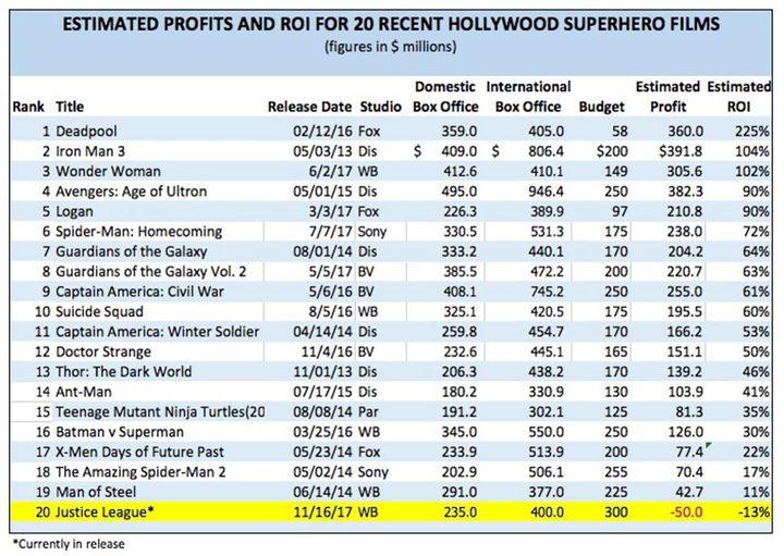 'Comparación de Rob Cain sobre películas de superhéroes'