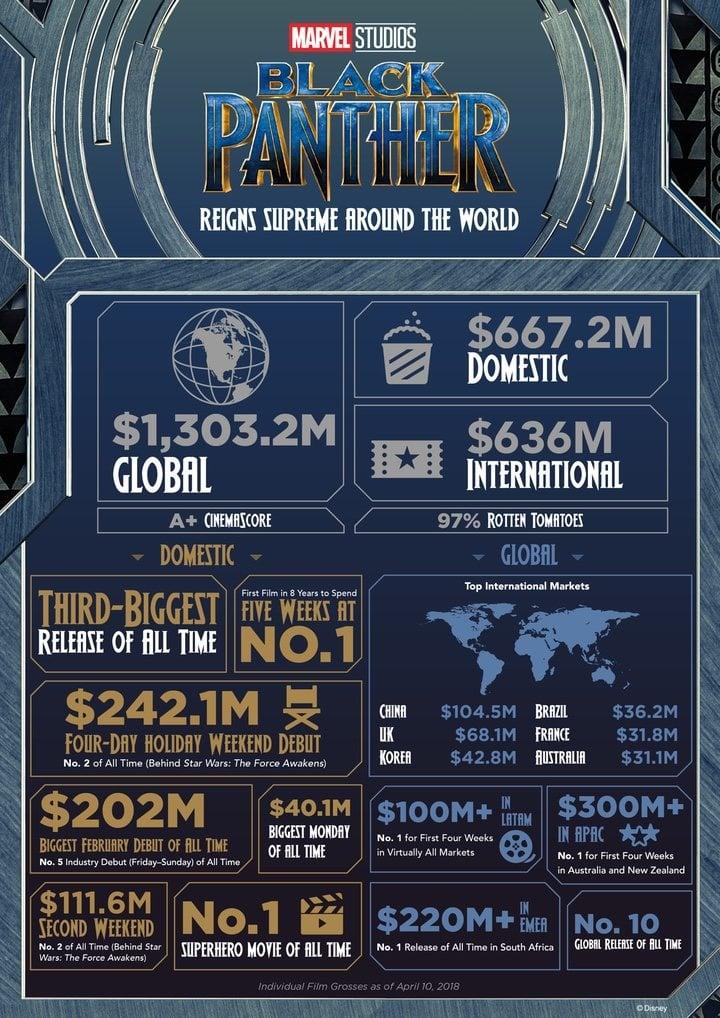 Infografía 'Black Panther'