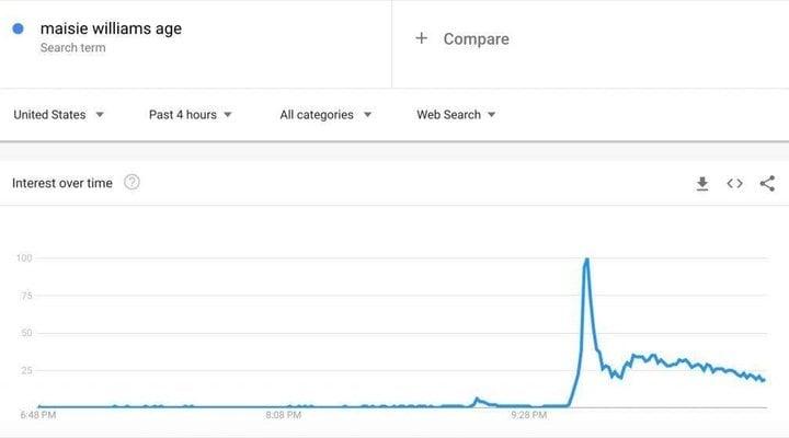 Gráfico búsqueda de edad de Maisie Williams