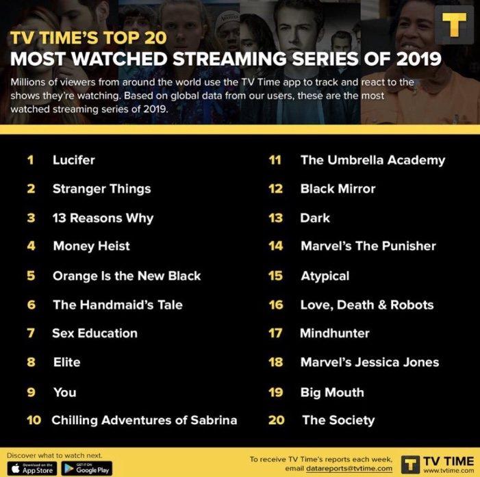 Lista series más vistas en streaming 2019