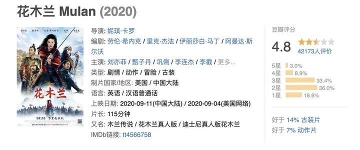 Ficha de 'Mulan' en Douban