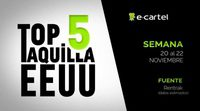 Top Taquilla: Lo más visto en Estados Unidos (Noviembre - Semana 4)